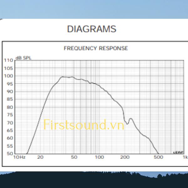 Biên độ tần số âm thanh SPL của loa FBT MITUS 121SA