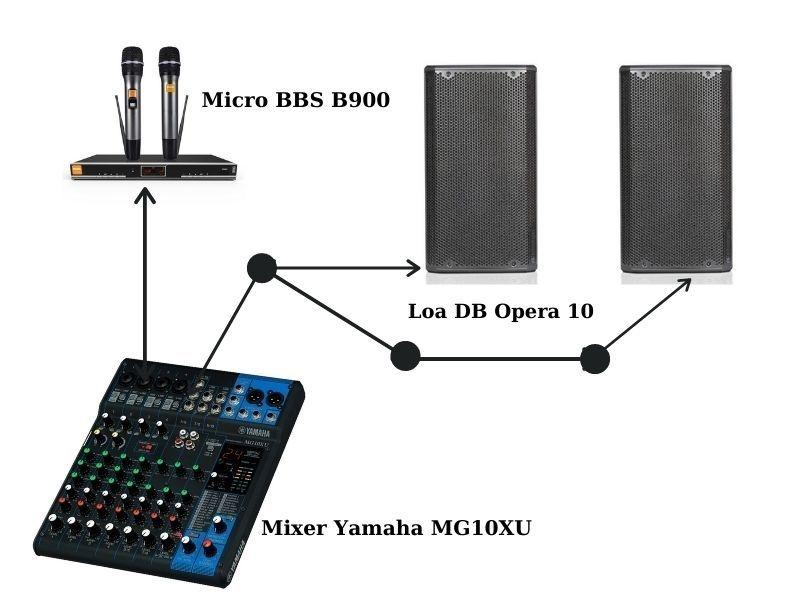 Giải pháp 1: 2 loa DB opera 10, mixer yamaha và micro BBS B900