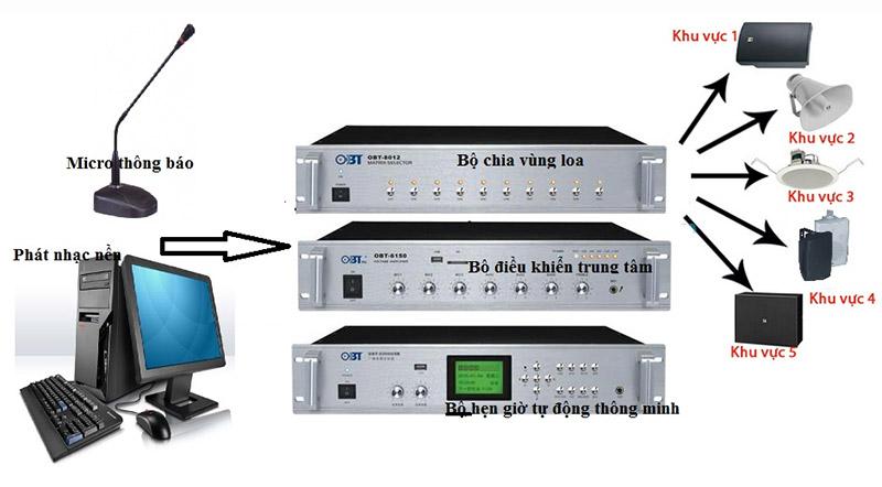 Hệ thống âm thanh thông báonhà xưởng
