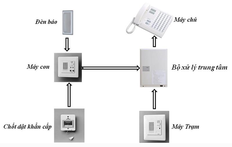 Lắp đặt hệ thống chuông báo gọi y tá cần những thiết bị nào?
