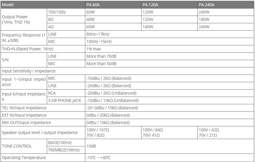 thông số kỹ thuật Amply Inter-M PA-240A