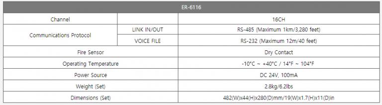 Router khẩn cấp Inter-M ER-6116
