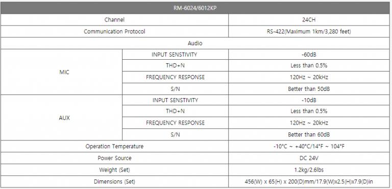 Micro điều khiển keypad Inter-M RM-6024