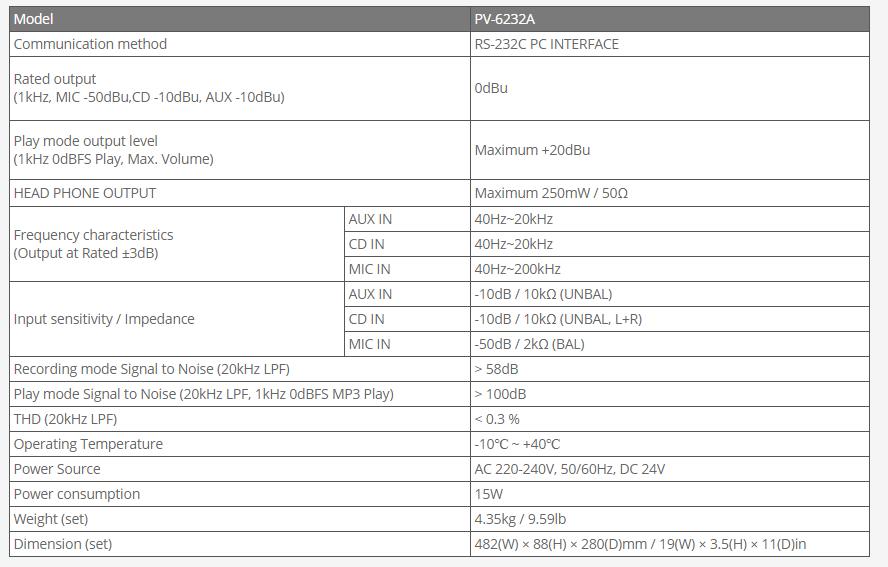 Thiết bị tập tin đa giọng Inter-M PV-6232A